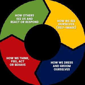 Image Cycle